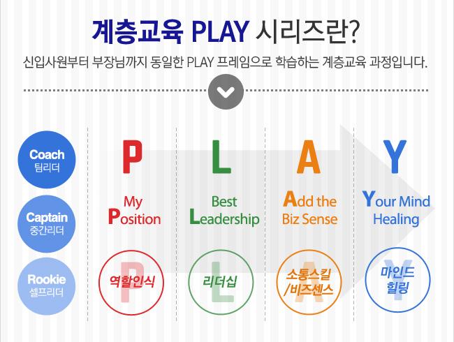 계층교육 PLAY 시리즈란?-신입사원부터 부장님까지 동일한 PLAY 프레임으로 학습하는 계층교육 과정입니다.